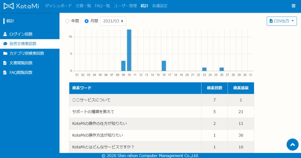 検索ログや統計情報から必要とされているFAQがわかります。